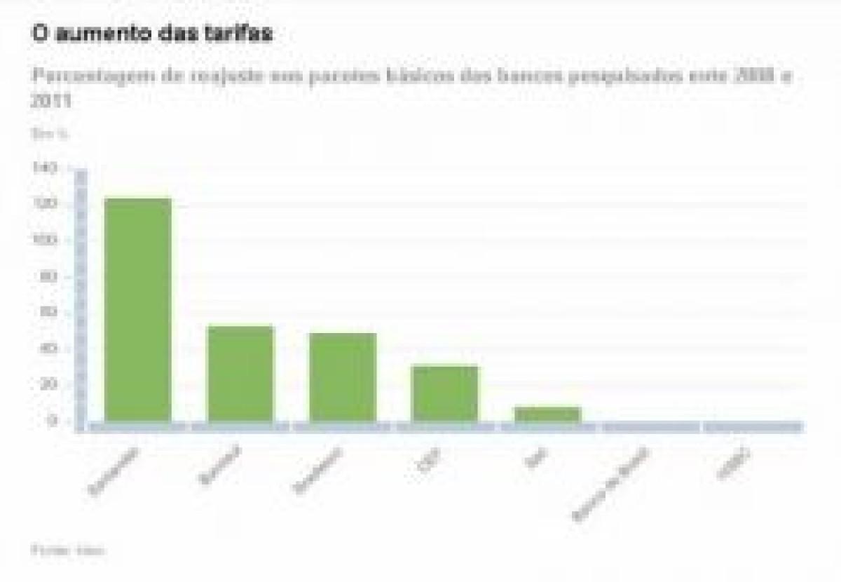 Tarifas de bancos sobem até 124% entre 2008 e 2011, aponta Idec