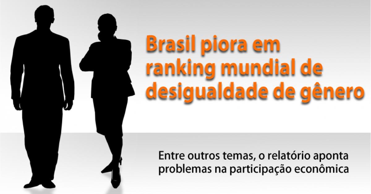Brasil piora em ranking mundial de desigualdade de gênero