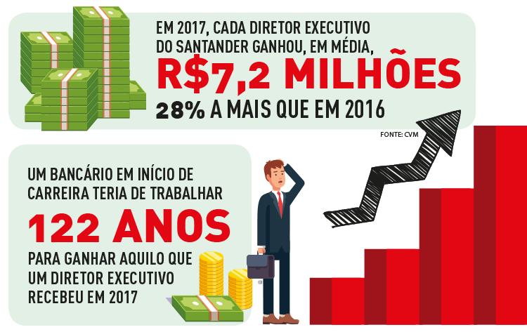 Bancários do Santander exigem valorização e respeito ao emprego