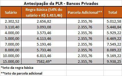 Santander paga PLR no dia 20 e PPRS em 2019