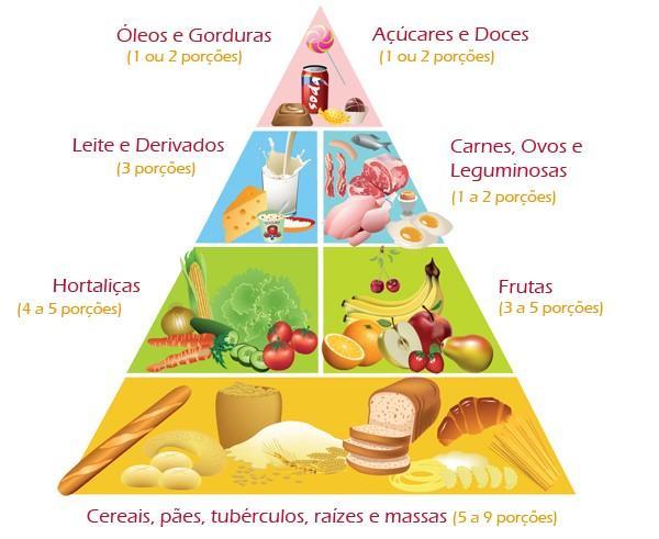 Alimentação Saudável? Sim, é possível!