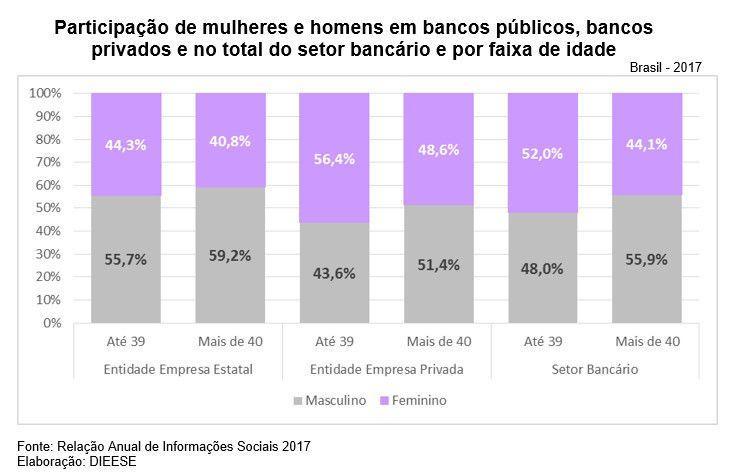 Bancos privados discriminam mulheres com mais de 40 anos