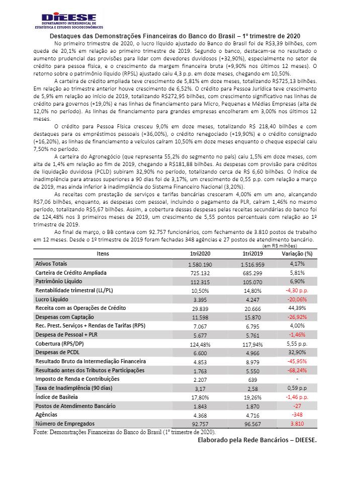 Provisão para crédito de liquidação duvidosa impacta resultado do BB no primeiro trimestre