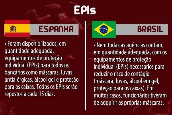 """COVID-19: Para o Santander, bancário brasileiro """"vale menos"""" que o espanhol"""