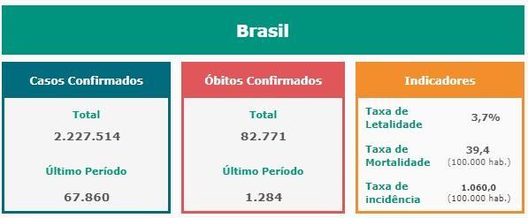 Brasil registra recorde de novos casos de covid-19 e está 'à deriva'