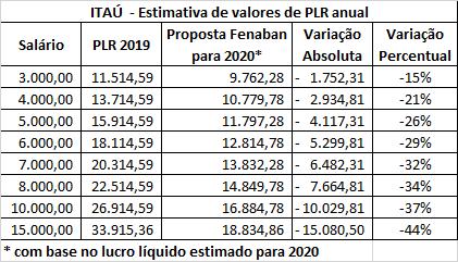 Fenaban quer reduzir em até 48% a PLR