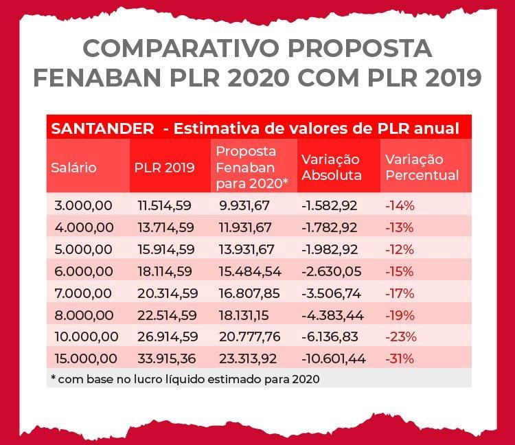 Saiba quanto a PLR do Santander será reduzida com a proposta da Fenaban