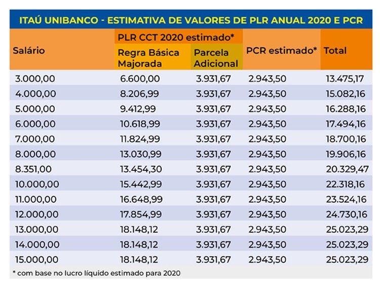 PCR + PLR: o que vem para os bancários do Itaú