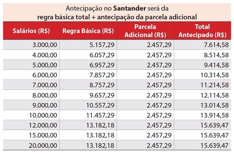 PLR Santander: quanto vem dia 30?