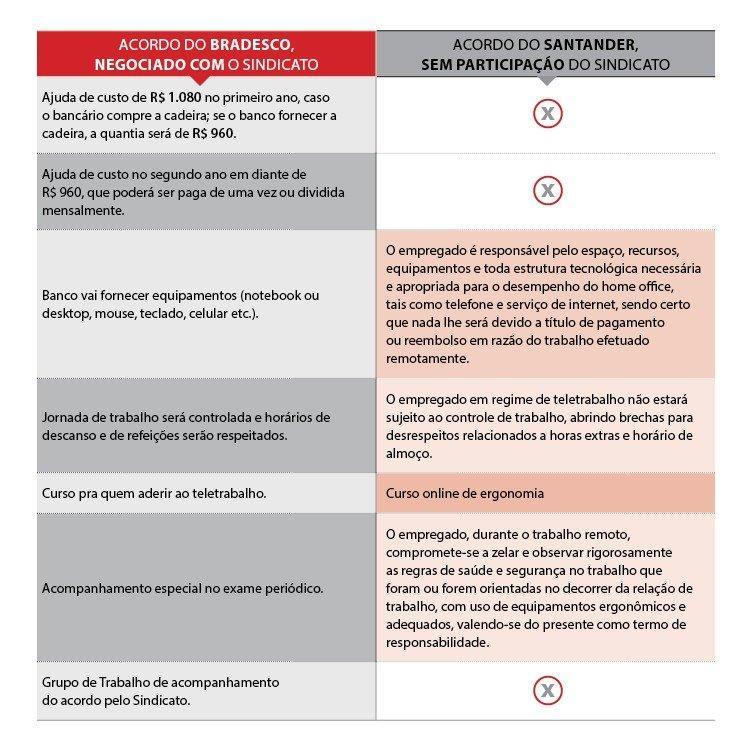 Santander impõe acordo prejudicial de teletrabalho