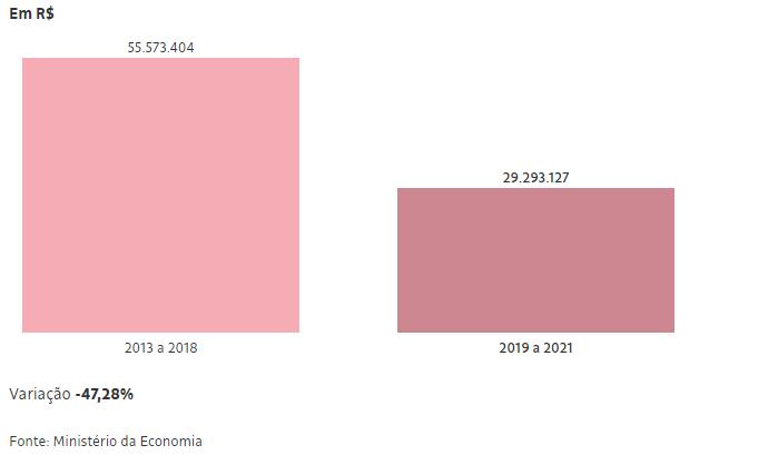 Verba para fiscalizações trabalhistas cai pela metade no governo Bolsonaro