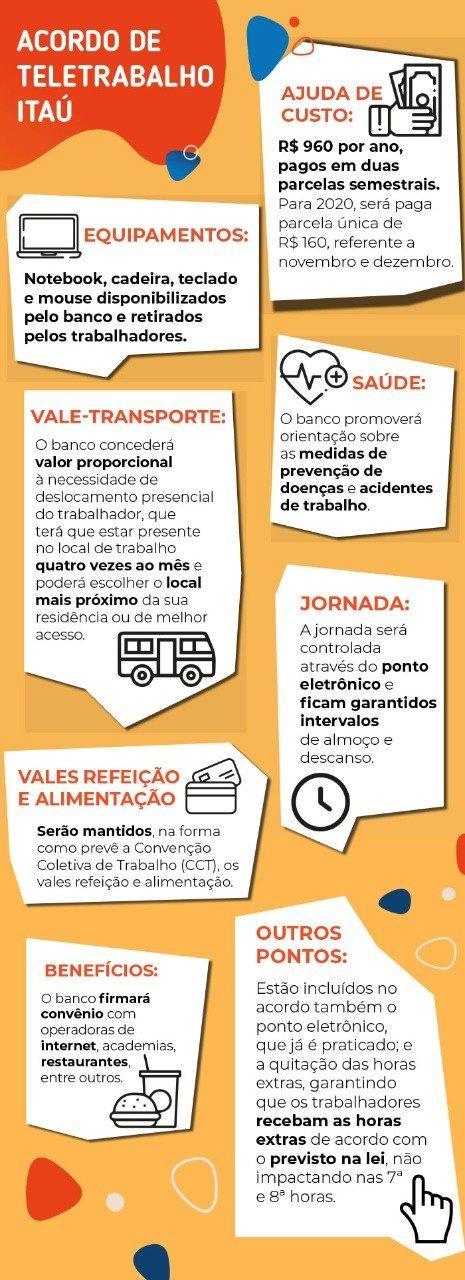 Bancários do Itaú aprovam acordo de teletrabalho
