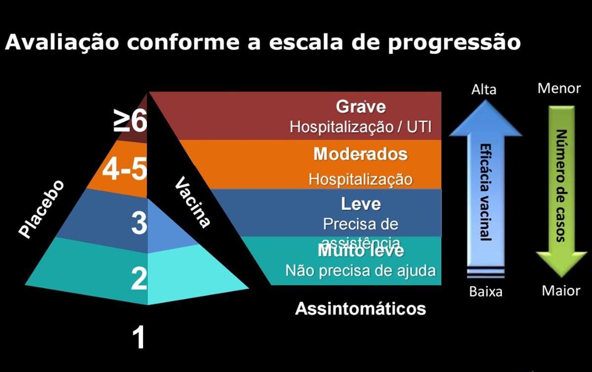 Eficácia da CoronaVac é semelhante as vacinas contra gripe e tuberculose