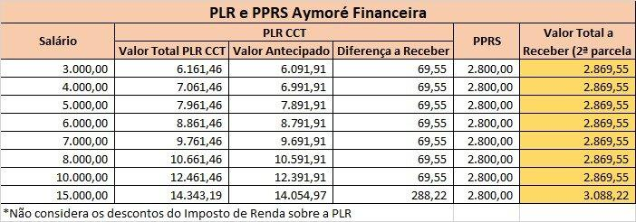 Santander: 2ª parcela da PLR confirmada. Saiba quanto vem e tire dúvidas