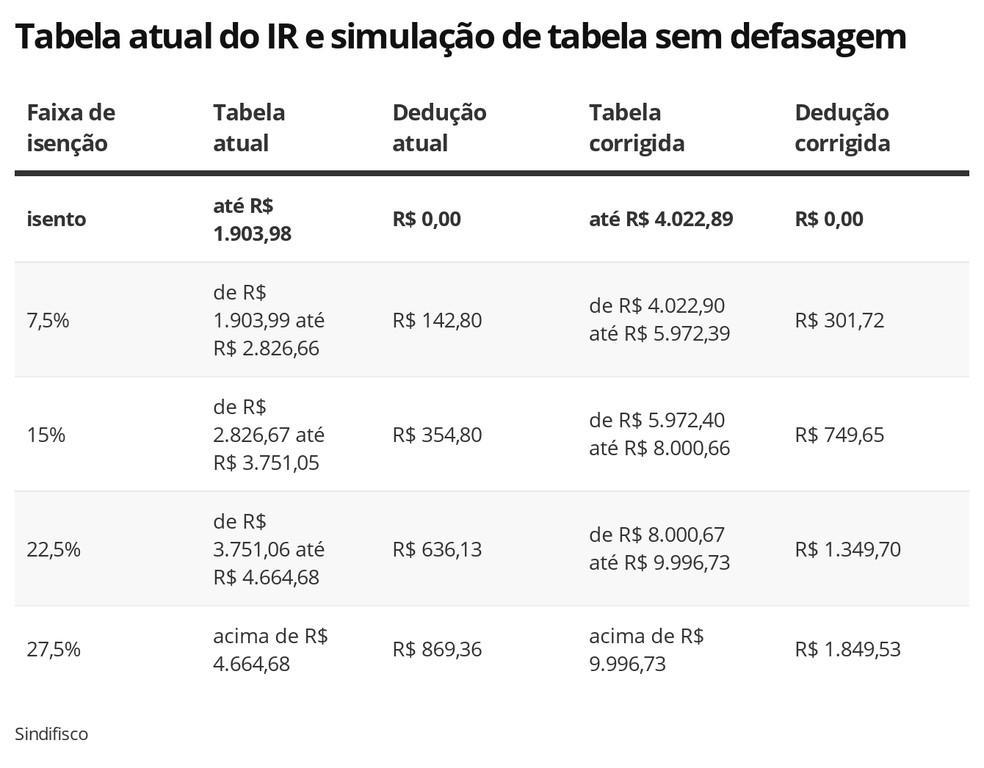 Tabela do IR acumula defasagem de 113%; saiba quanto seria o imposto com co