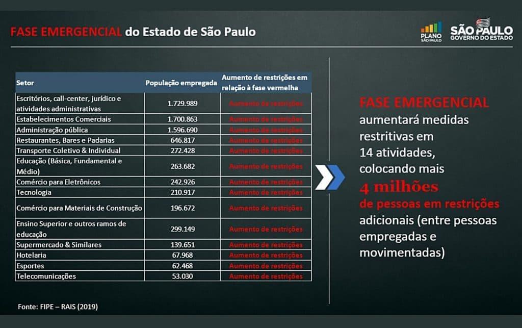 São Paulo começa segunda-feira (15) com toque de recolher
