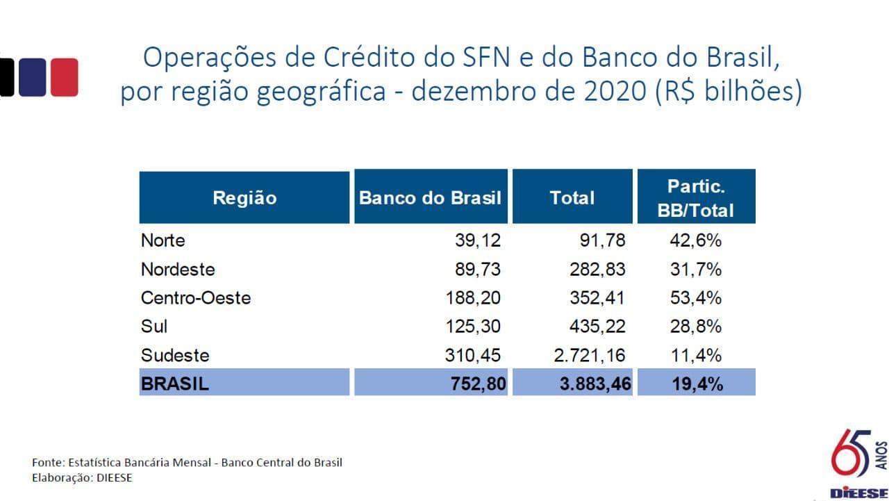 Análise do balanço confirma que BB é essencial para o Brasil