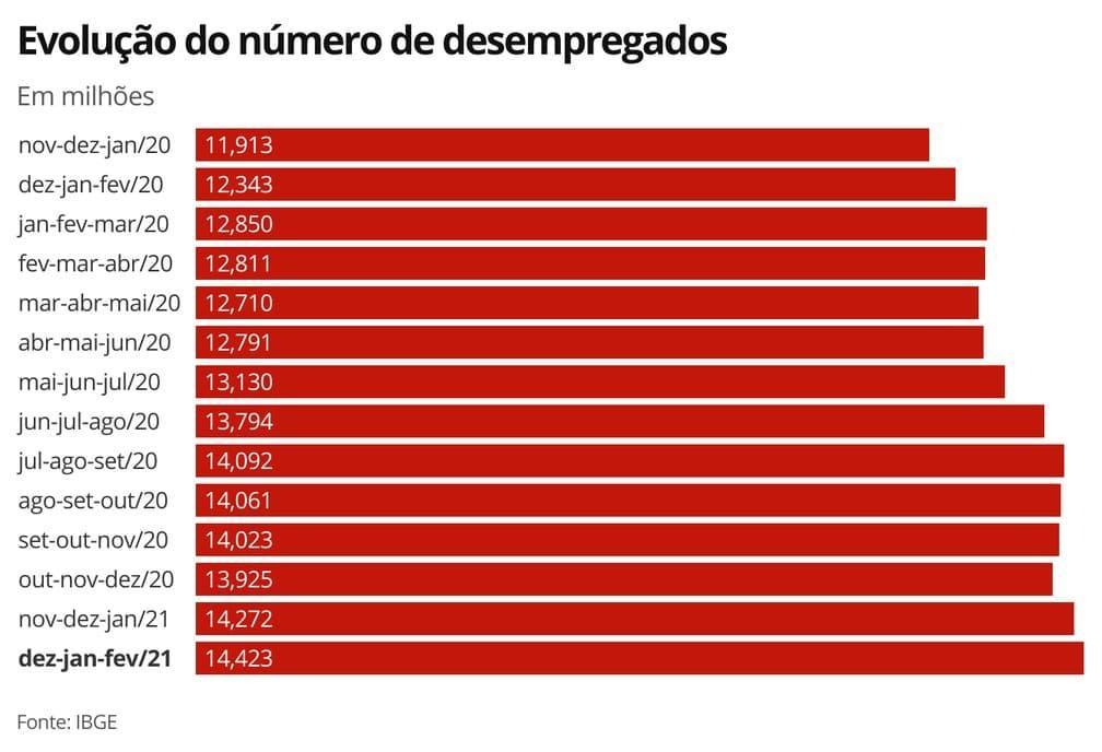 Desemprego atinge 14,4 milhões de brasileiros em 1 ano