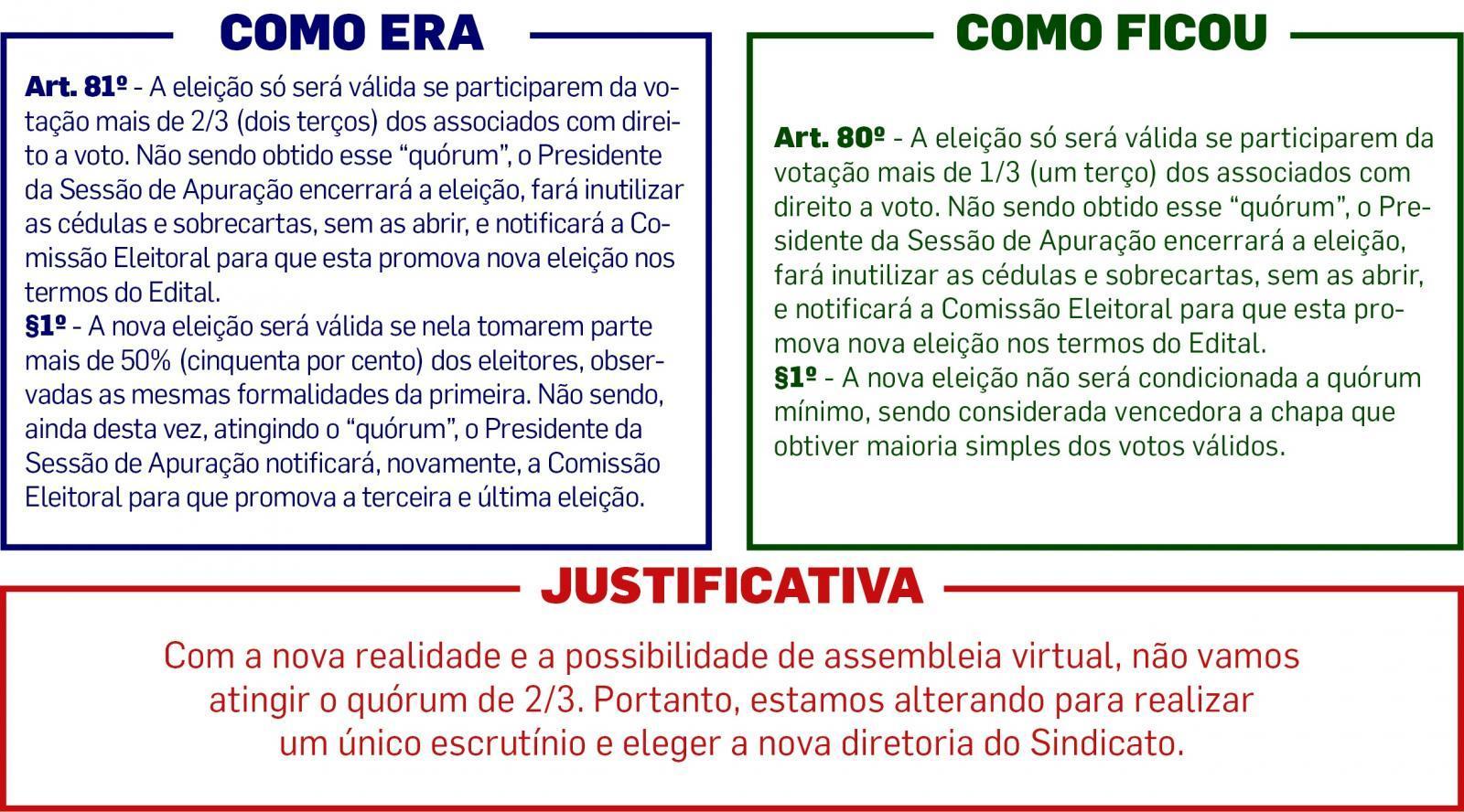 Veja as propostas de mudança do Estatuto do Sindicato
